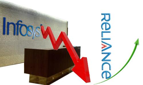 इन्फोसिस ने सबसे प्रभावशाली शेयर का तमगा गंवाया