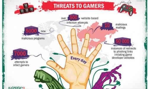 2012 में गेमर्स पर 7,000 से ज्यादा अटैक करते थे हैकर