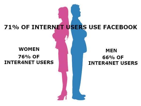74% इंटरनेट यूजर्स इस्तेमाल करते हैं सोशल साइट