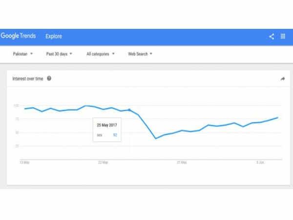 पाकिस्तान में पाक महीने में इस तरह गूगल सर्च की जाती हैं
