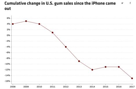 स्मार्टफोन और च्यूइंग गम के बीच है खास कनेक्शन, जानकर हो जाएंगे हैरान