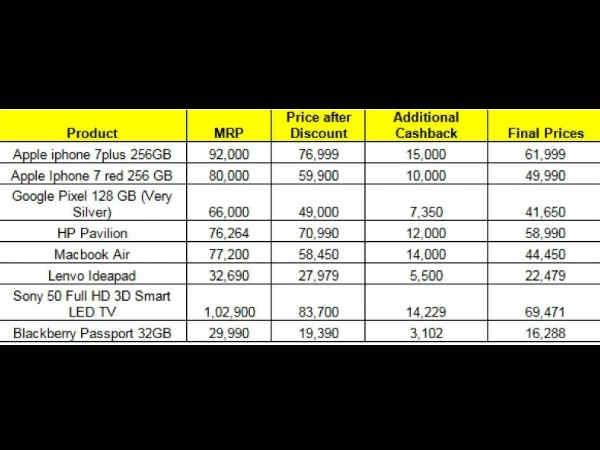 50,000 रुपए से भी कम में खऱीदें iPhone 7 का 256GB वेरिएंट