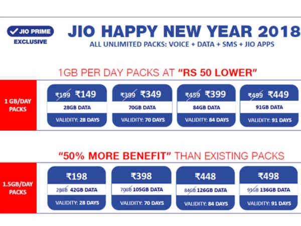 रिलायंस जियो ने बदले प्लान, केवल149 रुपए में 28 जीबी डाटा