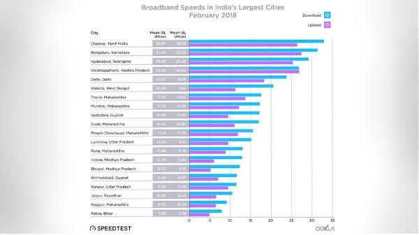 भारत में कहां है सबसे तेज  Broadband, सोच भी नहीं सकते