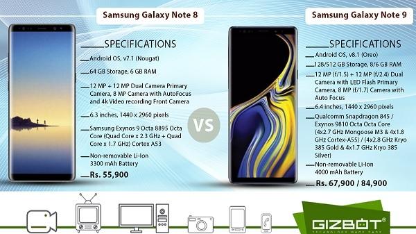 Samsung गैलेक्सी नोट 9 और गैलेक्सी नोट 8 में कौनसा फोन ज्यादा बेहतर