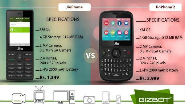 Jio Phone में कैसे करें गूगल मैप और जीपीएस का इस्तेमाल