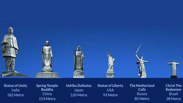 Statue of Unity का अनावरण, सोशल मीडिया पर छाई दुनिया की सबसे बड़ी प्रतिमा