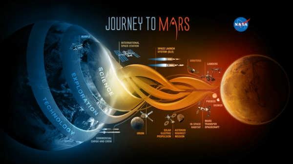 जुलाई 2020 में मंगल ग्रह की यात्रा पर निकलेंगे नासा के वैज्ञानिक