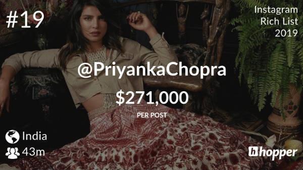 1 सोशल पोस्ट करने का 1.8 करोड़ रुपए लेती हैं Priyanka chopra