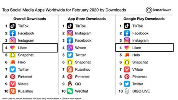 दुनिया का चौथा सबसे ज्यादा डाउनलोड किया जाने वाला ऐप बना Likee