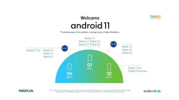 Nokia कंपनी ने एंड्रॉयड 11 अपेडट का लिस्ट किया ट्वीट, बाद में किया डिलीट